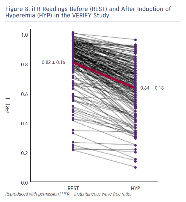 Figure 8: iFR Readings Before (REST) and After Induction of Hyperemia (HYP) in the VERIFY Study