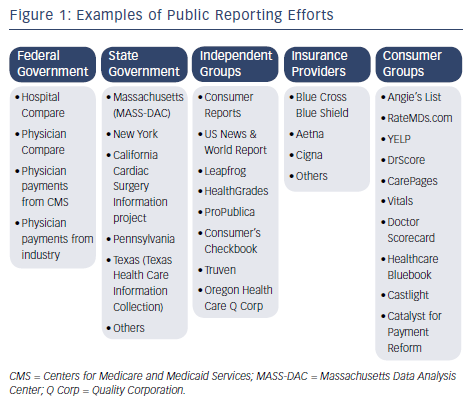 Figure 1: Examples of Public Reporting Efforts