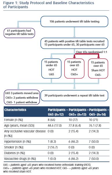 Study Protocol and Baseline Characteristics