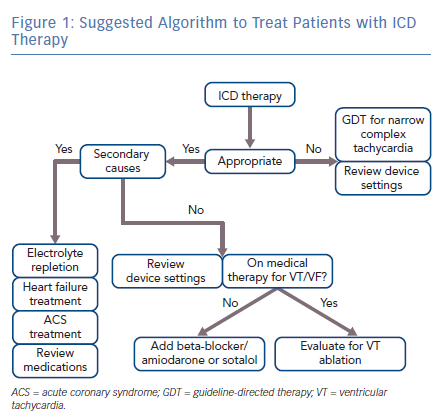 Suggested Algorithm to Treat Patients with ICD Therapy