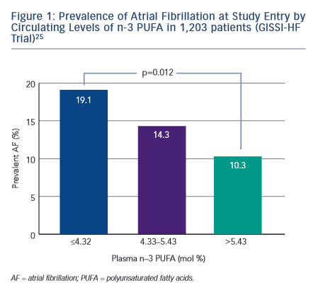 Figure 1: Prevalence of Atrial Fibrillation at Study Entry by Circulating Levels of n-3 PUFA in 1,203 patients