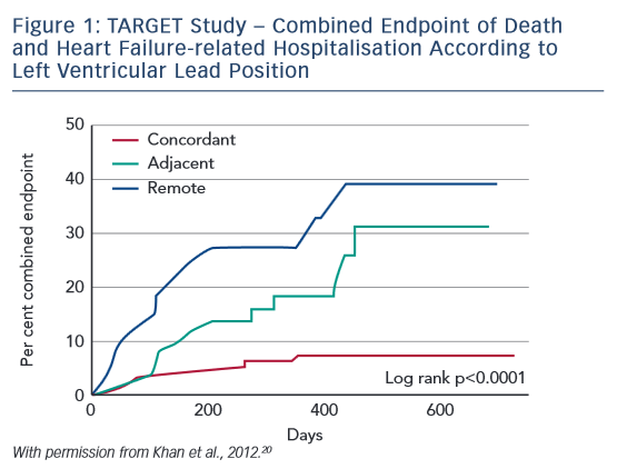 Figure 1: TARGET Study – Combined Endpoint of Death and Heart Failure-related Hospitalisation According to Left Ventricular Lead Position