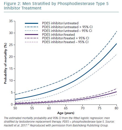 Men Stratified by Phosphodiesterase Type 5 Inhibitor Treatment
