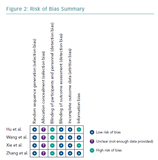 Risk of Bias Summary