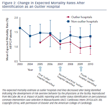 Figure 2: Change in Expected Mortality Rates After Identification as an Outlier Hospital