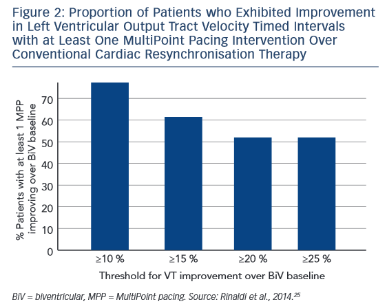 Figure 2: Proportion of Patients who Exhibited Improvement in Left Ventricular Output Tract Velocity Timed Intervals with at Least One MultiPoint Pacing Intervention Over Conventional Cardiac Resynchronisation Therapy