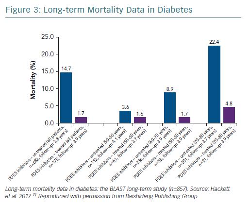 Long-term Mortality Data in Diabetes