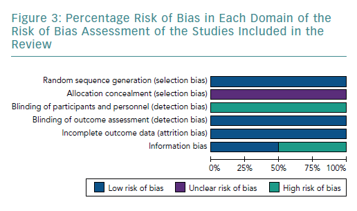 Percentage Risk of Bias in Each Domain of the Risk of Bias Assessment