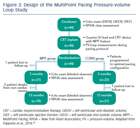 Figure 3: Design of the MultiPoint Pacing Pressure-volume Loop Study