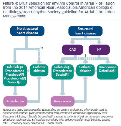 Figure 4: Drug Selection for Rhythm Control in Atrial Fibrillation from the 2014 American Heart Association/American College of Cardiology/Heart Rhythm Society guideline for Atrial Fibrillation Management.