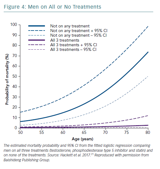 Men on All or No Treatments