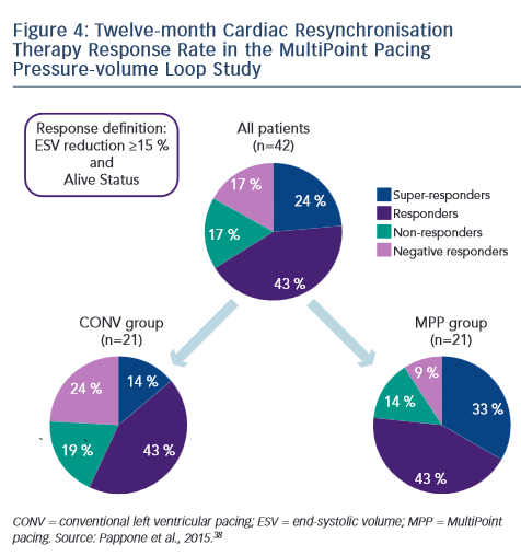 Figure 4: Twelve-month Cardiac Resynchronisation Therapy Response Rate in the MultiPoint Pacing Pressure-volume Loop Study