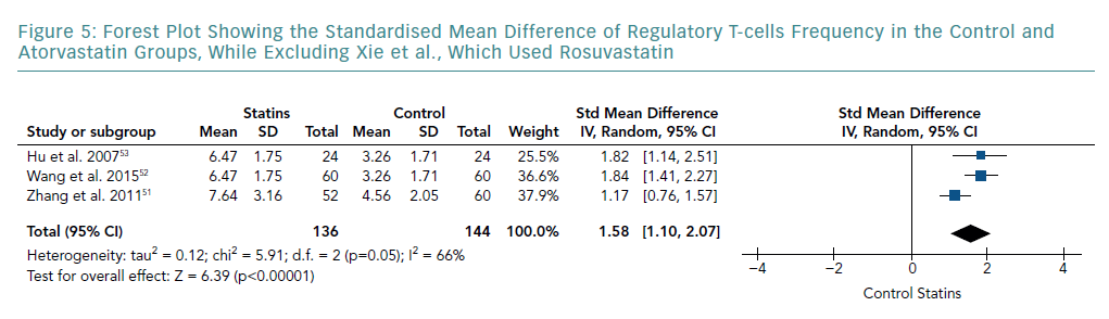Forest Plot Showing the Standardised Mean Difference of Regulatory