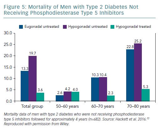 Mortality of Men with Type 2 Diabetes
