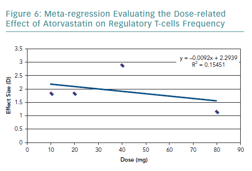 Meta-regression Evaluating the Dose-related Effect of Atorvastatin