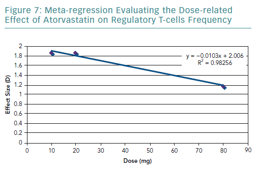 Meta-regression Evaluating the Dose-related Effect of Atorvastatin on Regulatory T-cells Frequency