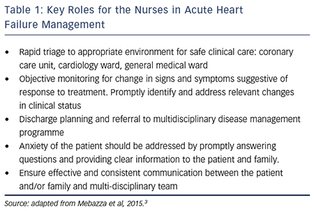 Key Roles for the Nurses in Acute Heart Failure Management