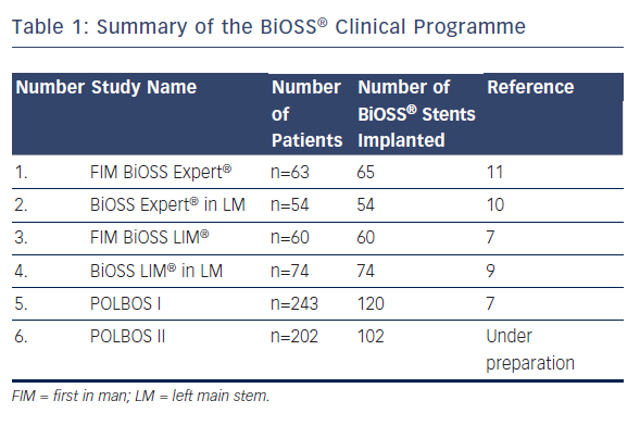 Table 1: Summary of the BiOSS® Clinical Programme
