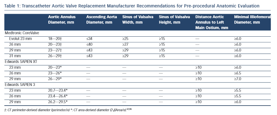 Transcatheter Aortic Valve Replacement Manufacturer Recommendations