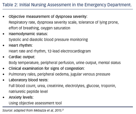 Initial Nursing Assessment in the Emergency Department