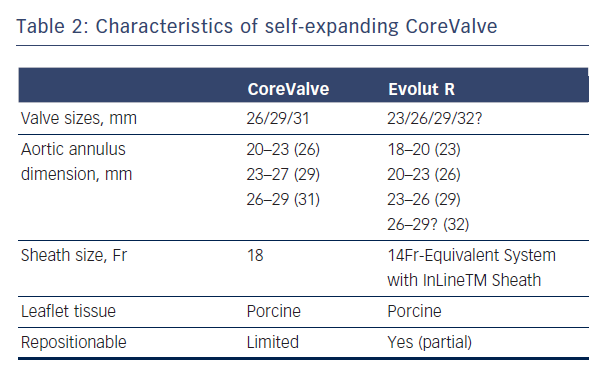 Table 2: Characteristics of self-expanding CoreValve