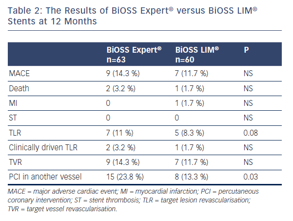Table 2: The Results of BiOSS Expert® versus BiOSS LIM® Stents at 12 Months