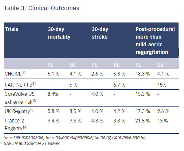 Table 3: Clinical Outcomes