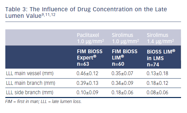 Table 3: The Influence of Drug Concentration on the Late Lumen Value