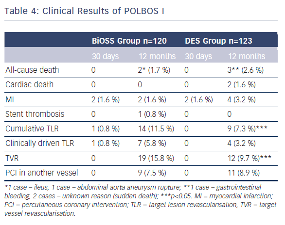 Table 4: Clinical Results of POLBOS I