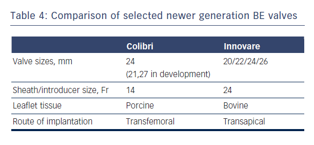 Table 4: Comparison of selected newer generation BE valves