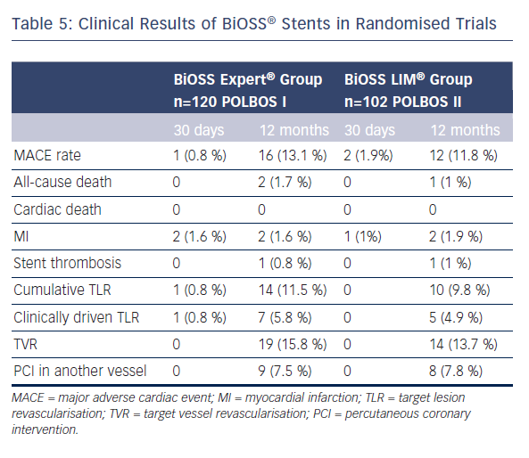 Table 5: Clinical Results of BiOSS® Stents in Randomised Trials