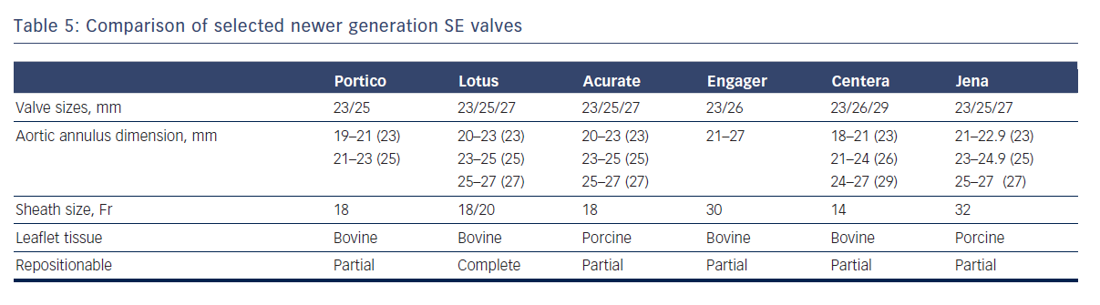 Table 5: Comparison of selected newer generation SE valves
