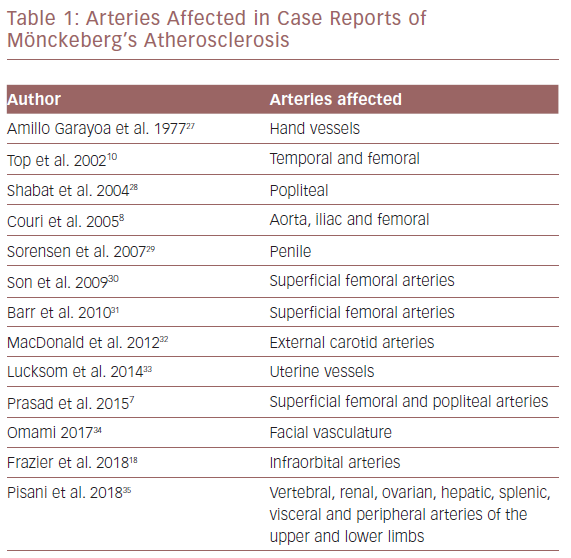 Arteries Affected In Case Reports Of Mönckeberg's Atherosclerosis