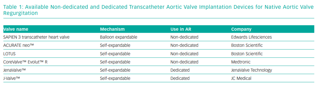 Available Non-dedicated and Dedicated Transcatheter Aortic Valve Implantation Devices