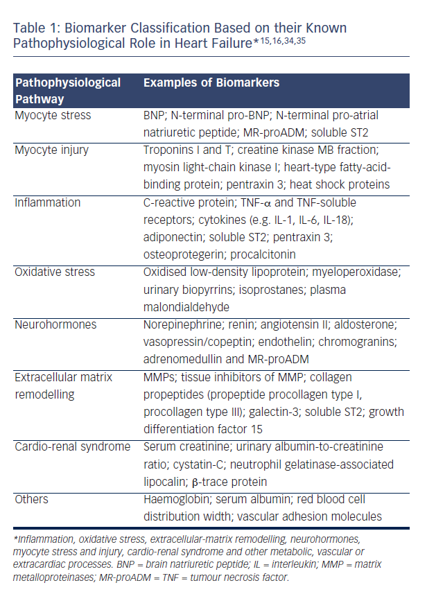 Table 1: Biomarker Classification Based on their Known Pathophysiological Role in Heart Failure