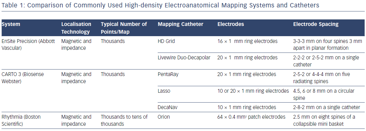 Comparison Of Commonly Used High-Density Electroanatomical Mapping Systems And Catheters