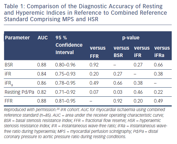 Table 1: Comparison of the Diagnostic Accuracy of Resting and Hyperemic Indices in Reference to Combined Reference Standard Comprising MPS and HSR