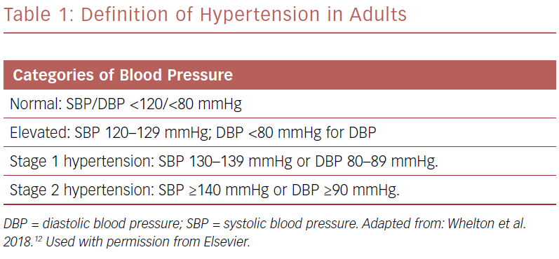 Definition Of Hypertension In Adults