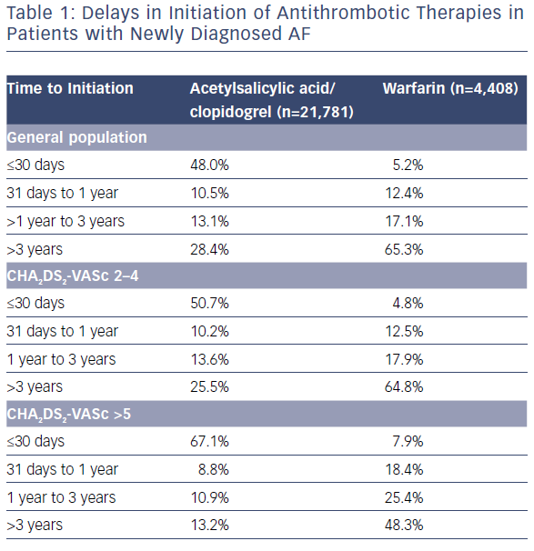Delays In Initiation Of Antithrombotic Therapies In Patients With Newly Diagnosed AF
