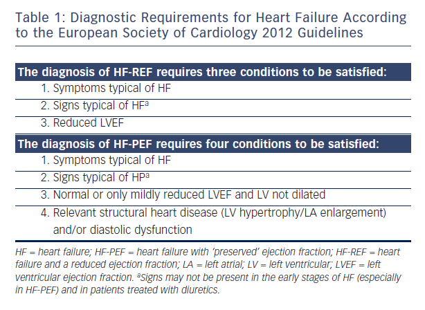 Table 1 Diagnostic Requirements For Heart Failure According To The European Society Of Cardiology 2012