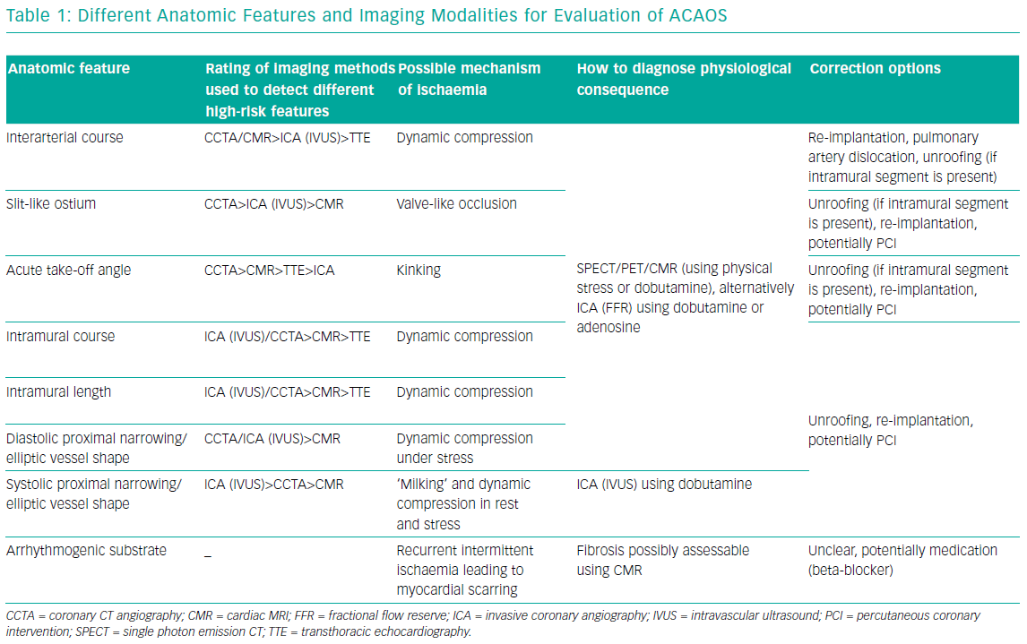 Different Anatomic Features And Imaging Modalities For Evaluation Of ACAOS
