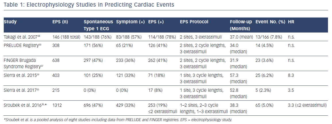 Electrophysiology Studies In Predicting Cardiac Events