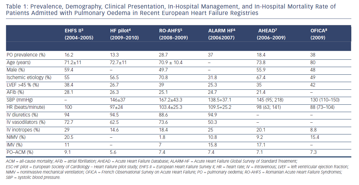 Table 1: Prevalence, Demography, Clinical Presentation, In-Hospital Management, and In-Hospital Mortality Rate of Patients Admitted with Pulmonary Oedema in Recent European Heart Failure Registries