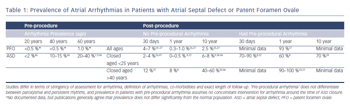Table 1: Prevalence of Atrial Arrhythmias in Patients with Atrial Septal Defect or Patent Foramen Ovale