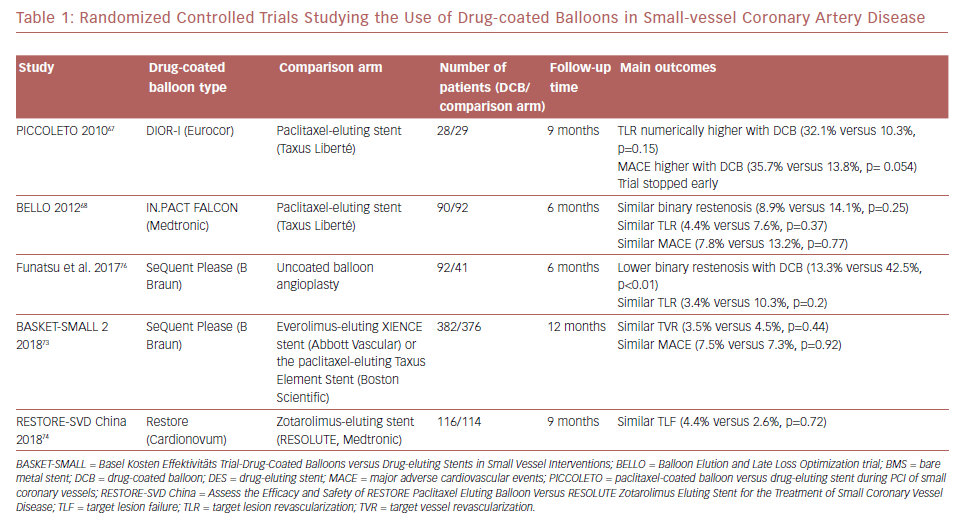 Randomized Controlled Trials Studying The Use Of Drug-Coated Balloons