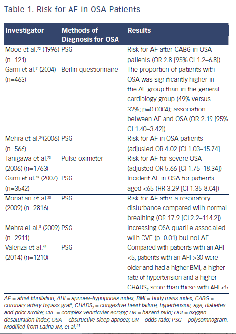 Table 1. Risk for AF in OSA Patients