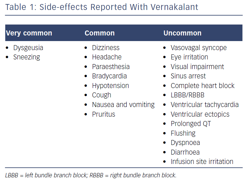 Side-effects Reported With Vernakalant