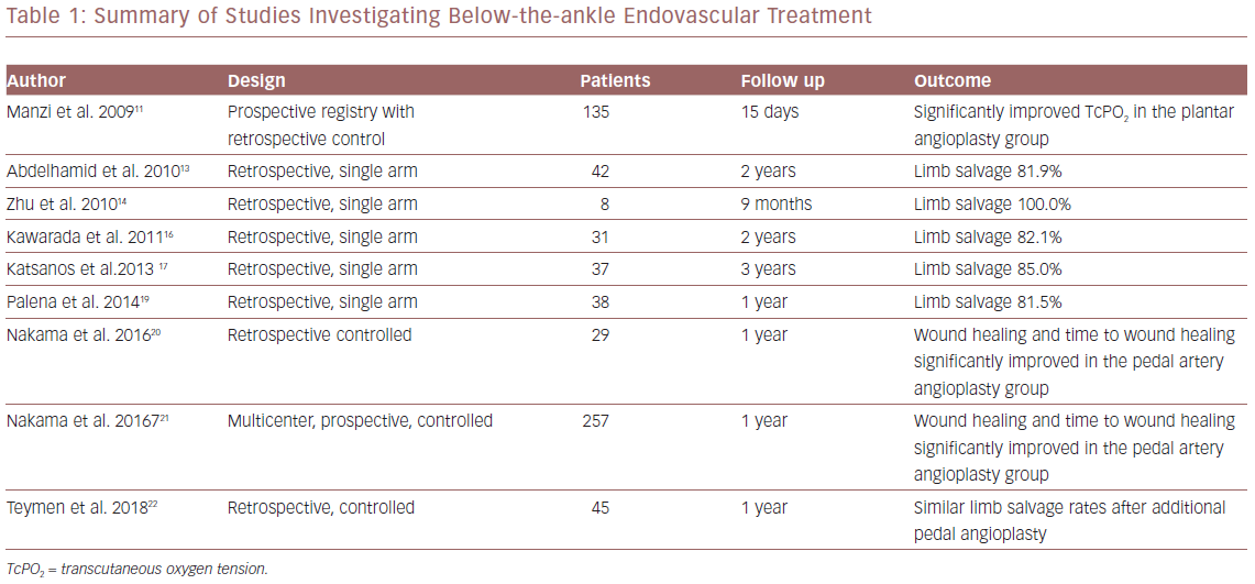 Summary Of Studies Investigating Below The Ankle Endovascular Treatment