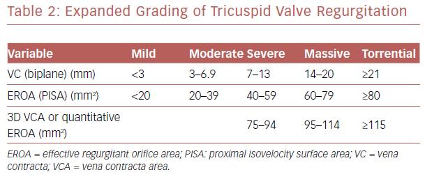 Expanded Grading Of Tricuspid Valve Regurgitation