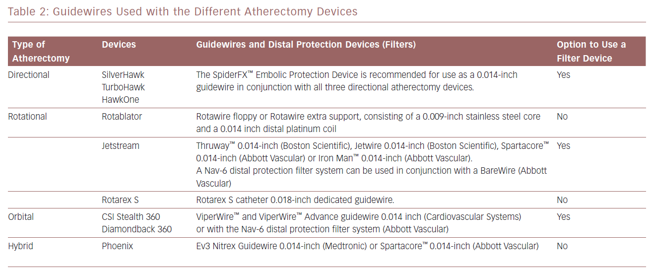 Guidewires Used With The Different Atherectomy Devices